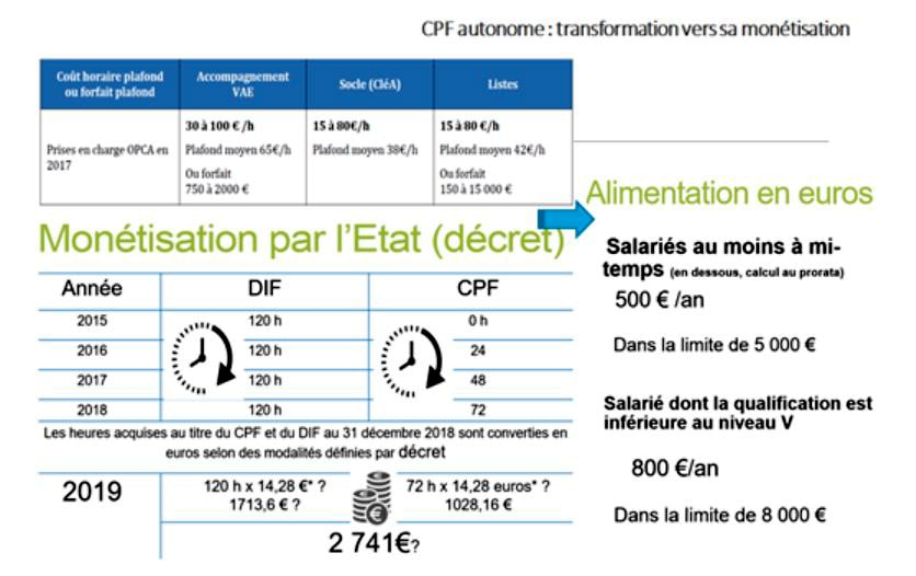 CPF Autonome : transformation vers sa monétisation